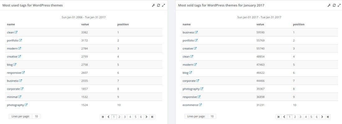 wordpress-tags